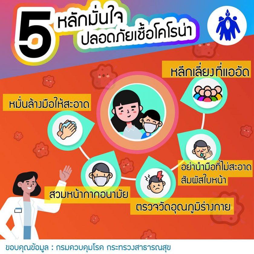 5 หลักมั่นใจปลอดภัยเชิื้อดคโรน่า